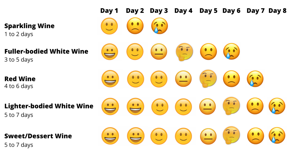 Chart showing how long opened wine lasts